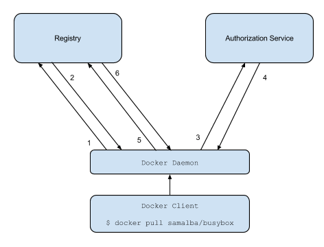 Creating Private Docker Registry 2 0 with Token Authentication Service